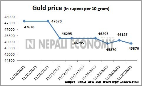 Gold price drops by Rs 2,100 to Rs 53502 per tola in a week