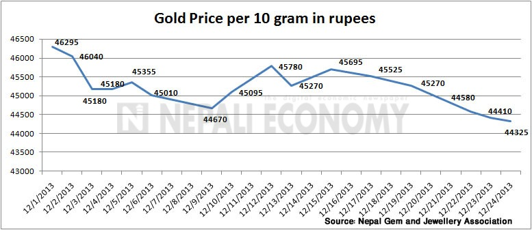 Gold price drops by Rs 2,300 per tola in last three weeks