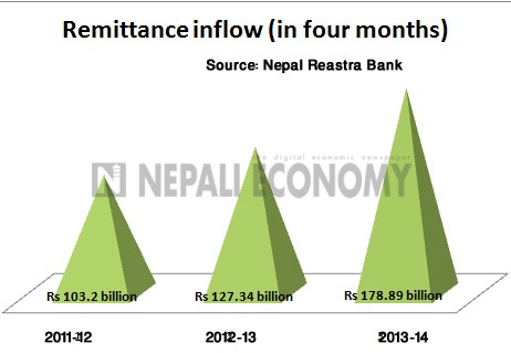 Remittance inflow surges on strong green back, festive season