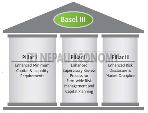 Banks have to increase paid up capital gradually within six years, Basel III to replace Basel II