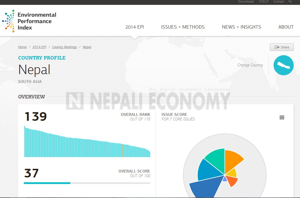 Nepal improves in Environmental Performance Index in last one decade, tops in agri-subsidy