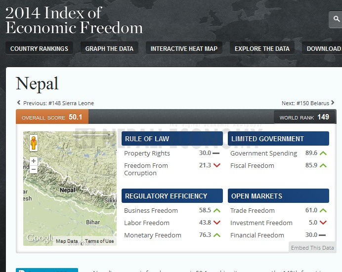 Nepal 'mostly unfree' economy due to corruption, lack of investment freedom