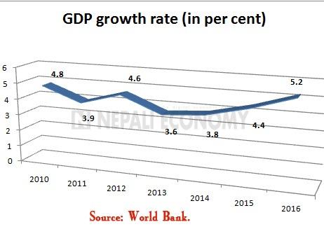 World Bank forecasts 3.8 per cent economic growth