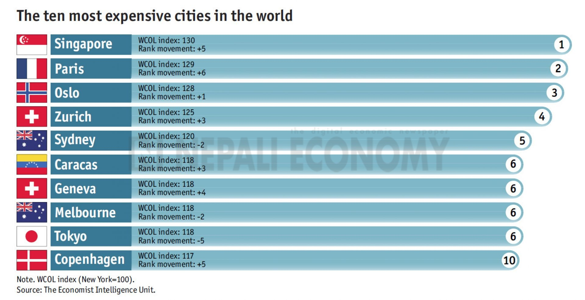 Kathmandu most expensive South Asian city, though one of the cheapest compared to New York