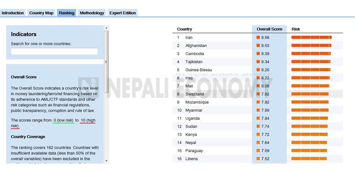 Nepal still under high risk of money laundering