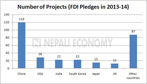 Foreign Direct Invest pledge slows down, China overtakes India