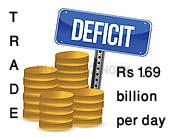 Per day trade deficit Rs 1.69 billion in an average