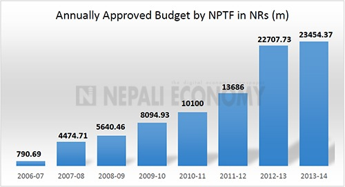 Five donors pull out of Nepal Peace Trust Fund