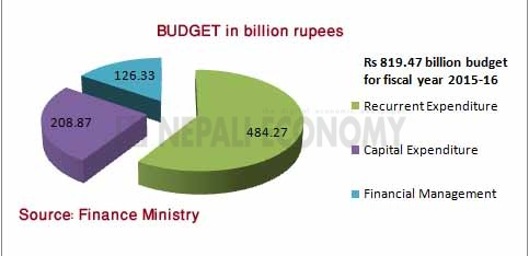 Finance minister unveils post earthquake reconstruction budget of Rs 819.47 billion